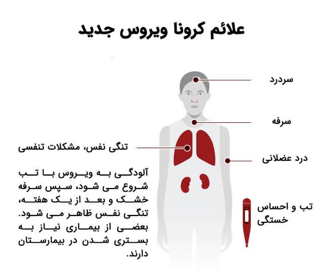 علائم ویروس کرونا